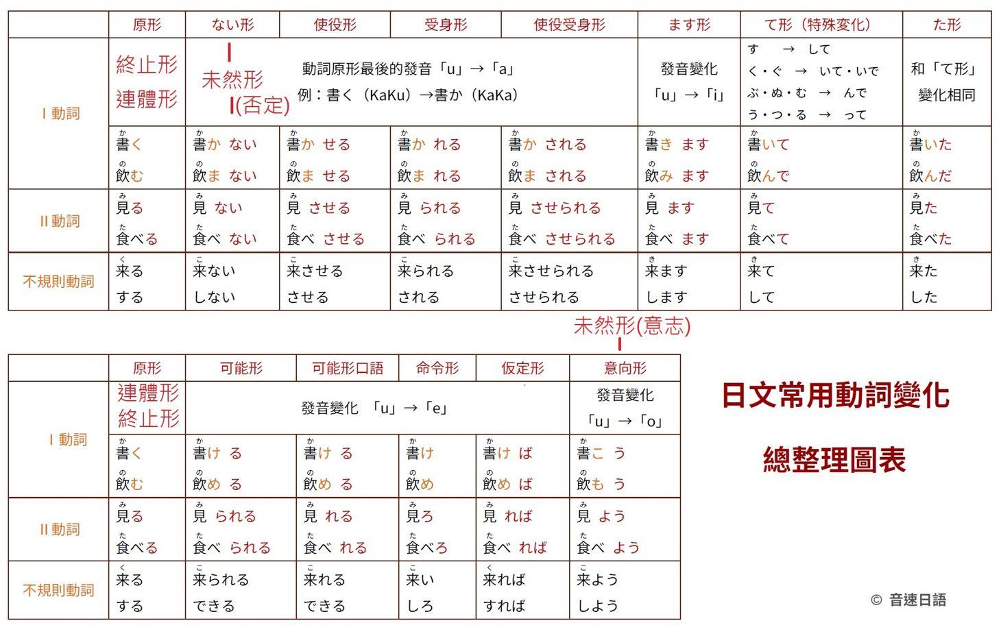 問題日語動詞て形た形形容詞形容動詞變化都學完了該繼續學甚麼